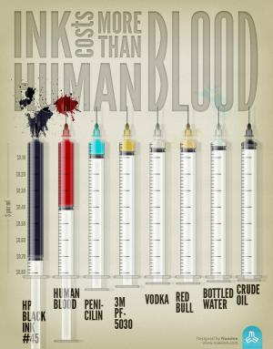 Printer Ink Blood